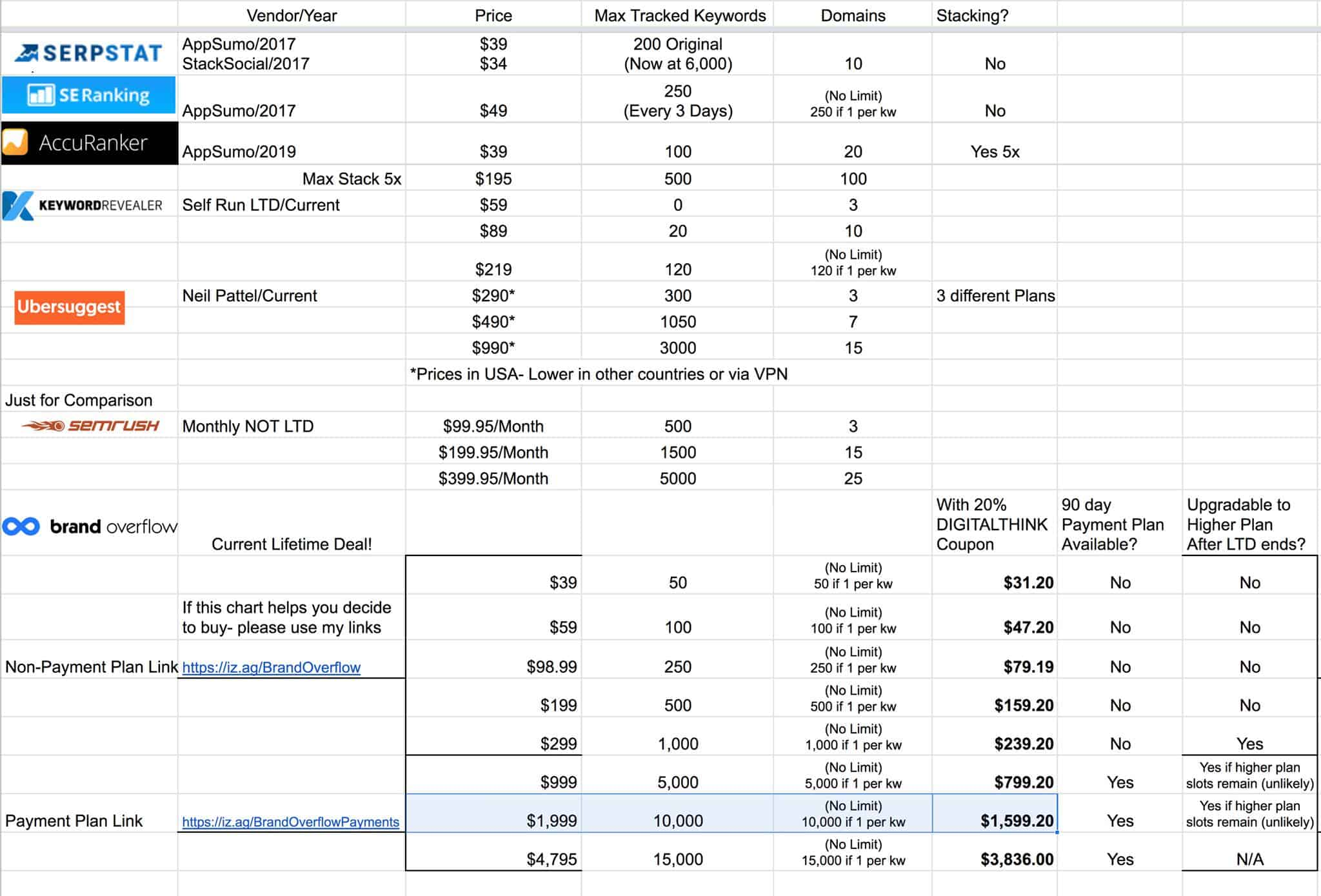 Brand Overflow | Keyword Position Tracking Tool 3