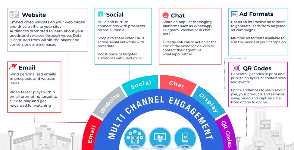 Vieworks | Video Marketing, Lead Generation & Rewards Tool 1