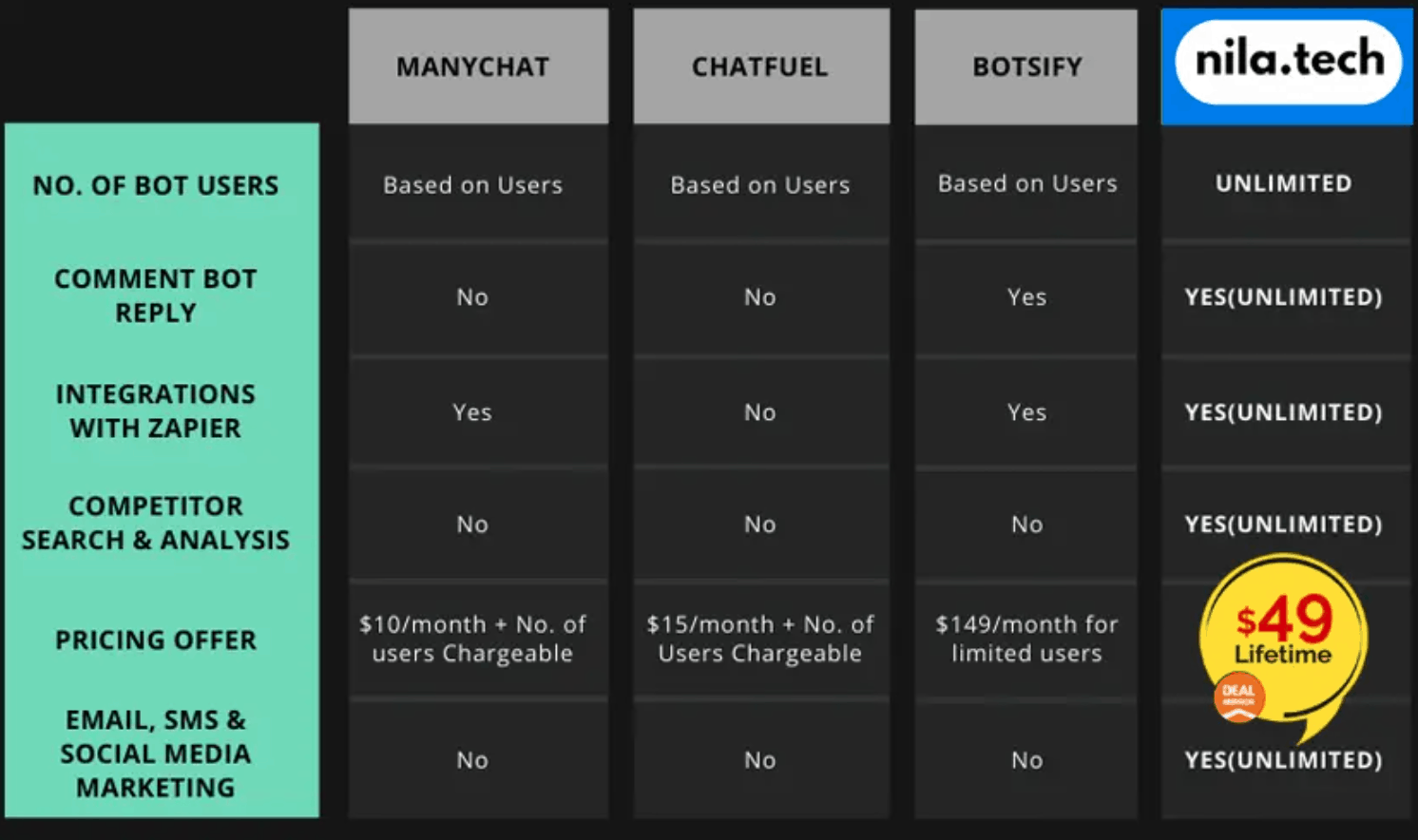 NilaTech | Messenger Marketing Tool 3