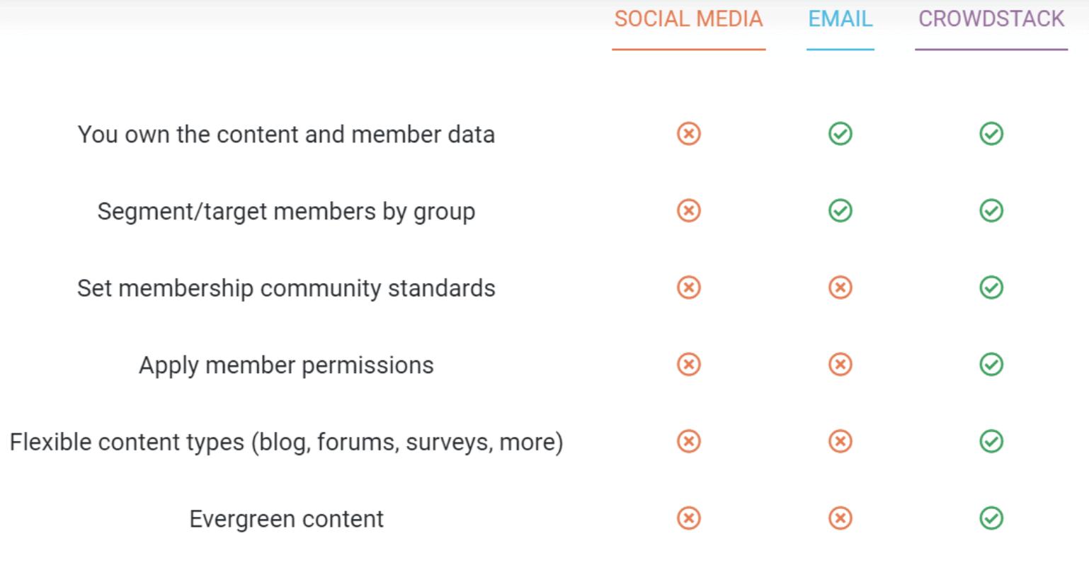 Crowdstack | Community Management Platform 3
