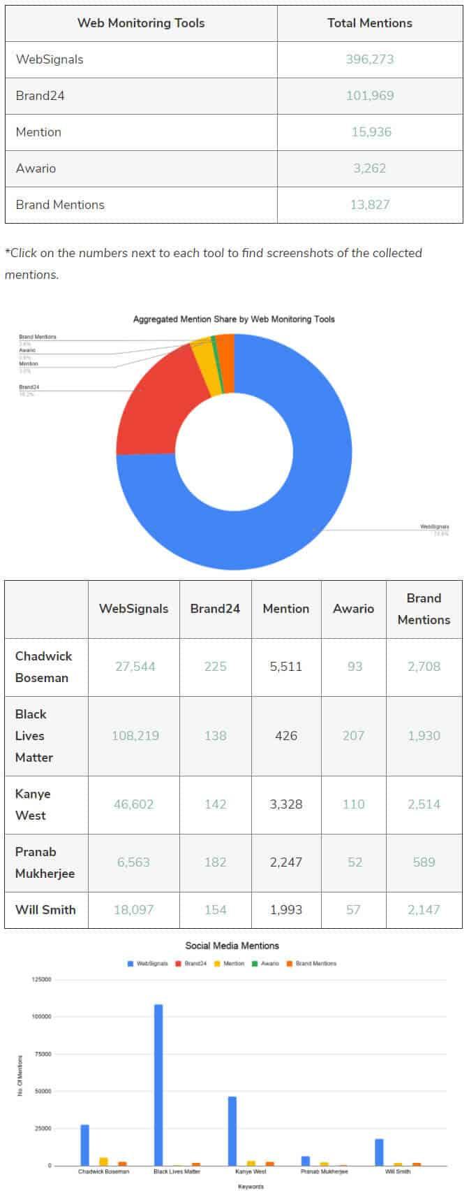 WebSignals | Social Listening & Monitoring Tool 2