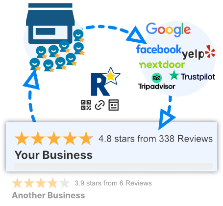 RateMe.link | Get More Positive Reviews 3