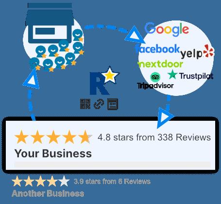 RateMe.link | Get More Positive Reviews 2